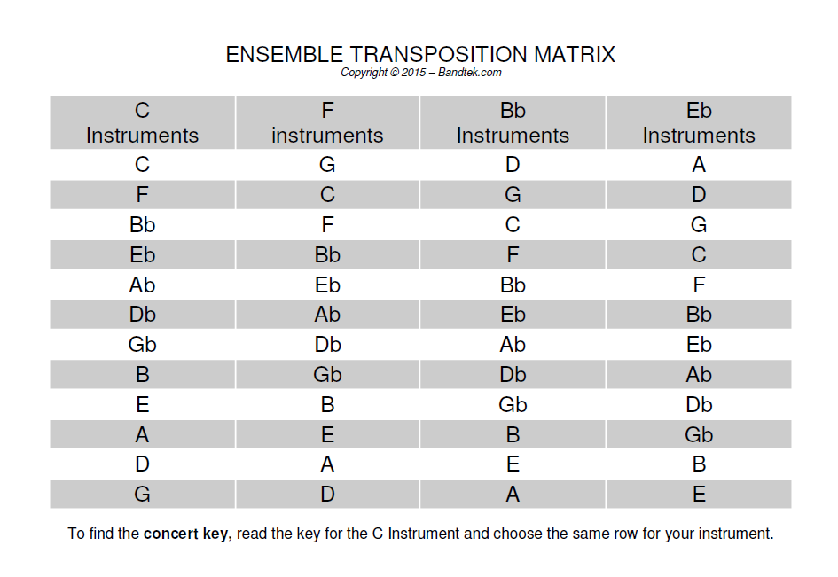 concert transposition matrix